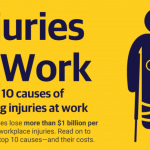 Injuries at work