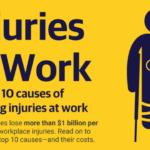 Injuries at work